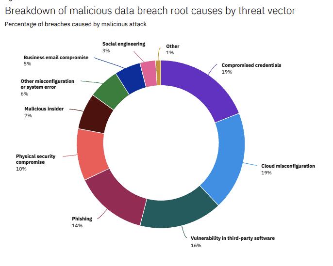 data breach threat vectors
